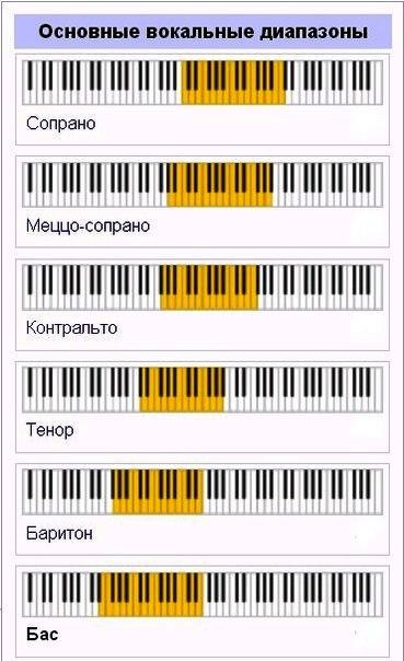 Голоса ноты на распевки фортепиано для Распевки для